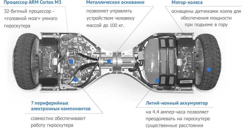 Устройство гироскутера